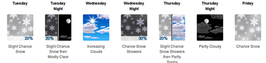 Will either Snow or Not. None or a Lot. No in-between around here.